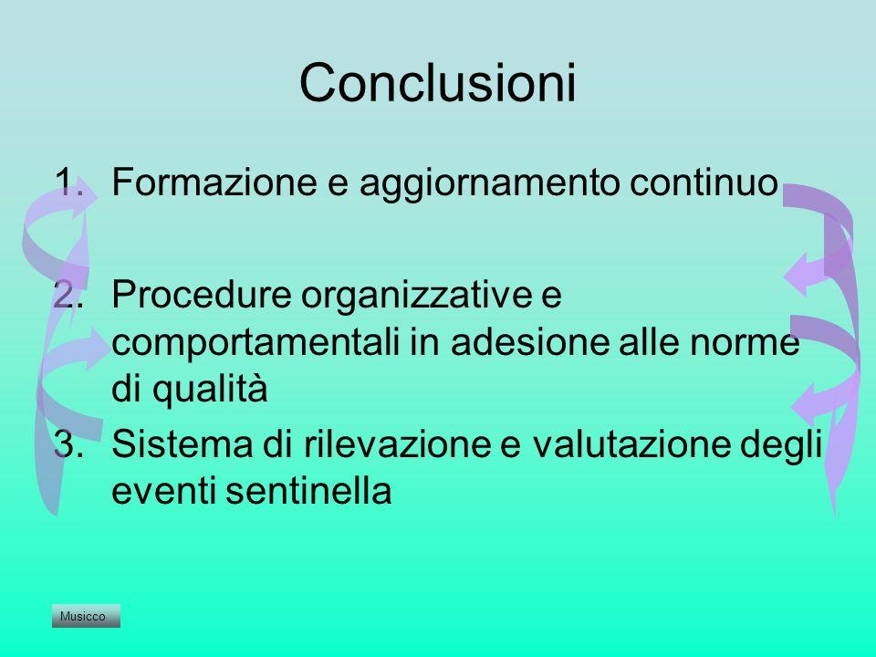 Conclusioni 1.Formazione e aggiornamento continuo 2.Procedure organizzative e comportamentali in adesione alle norme di qualità 3.Sistema di rilevazio