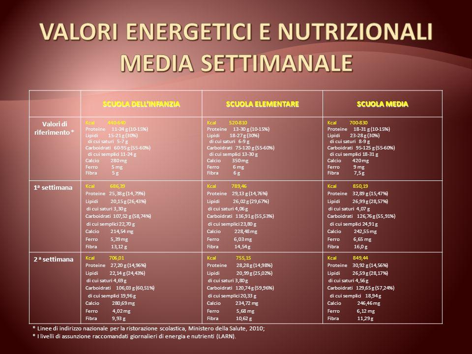SCUOLA DELLINFANZIA SCUOLA ELEMENTARE SCUOLA MEDIA Valori di riferimento * Kcal 440-640 Proteine 11-24 g (10-15%) Lipidi 15-21 g (30%) di cui saturi 5-7 g Carboidrati 60-95 g (55-60%) di cui semplici 11-24 g Calcio 280 mg Ferro 5 mg Fibra 5 g Kcal 520-810 Proteine 13-30 g (10-15%) Lipidi 18-27 g (30%) di cui saturi 6-9 g Carboidrati 75-120 g (55-60%) di cui semplici 13-30 g Calcio 350 mg Ferro 6 mg Fibra 6 g Kcal 700-830 Proteine 18-31 g (10-15%) Lipidi 23-28 g (30%) di cui saturi 8-9 g Carboidrati 95-125 g (55-60%) di cui semplici 18-31 g Calcio 420 mg Ferro 9 mg Fibra 7,5 g 3 a settimana Kcal 679,49 Proteine 24,89 g (14,65%) Lipidi 20,97 g (27,78%) di cui saturi 4,62 g Carboidrati 104,24 g (57,53%) di cui semplici 19,88 g Calcio 184,55 mg Ferro 3,86 mg Fibra 9,38 g Kcal 812,42 Proteine 28,58 g (14,07%) Lipidi 25,58 g (28,34%) di cui saturi 4,03 g Carboidrati 124,63 g (57,53%) di cui semplici 20,15 g Calcio 167,80 mg Ferro 4,23 mg Fibra 9,67 g Kcal 856,22 Proteine 29,88 g (13,96%) Lipidi 25,82 g (27,14%) di cui saturi 4,06 g Carboidrati 134,33 g (58,83%) di cui semplici 20,61 g Calcio 175,43 mg Ferro 4,61 mg Fibra 10,09 g 4 a settimana Kcal 687,36 Proteine 24,37 g (14,18%) Lipidi 20,78 g (27,20%) di cui saturi 3,90 g Carboidrati 107,21 g (58,49%) di cui semplici 26,70 g Calcio 292,44 mg Ferro 5,15 mg Fibra 10,97 g Kcal 814,09 Proteine 27,17 g (13,35%) Lipidi 27,75 g (30,68%) di cui saturi 4,92 g Carboidrati 121,29 g (55,87%) di cui semplici 26,74 g Calcio 316,89 mg Ferro 5,81 mg Fibra 11,82 g Kcal 881,13 Proteine 29,48 g (13,38%) Lipidi 27,91 g (28,51%) di cui saturi 5,13 g Carboidrati 136,30 g (58,01%) di cui semplici 27,33 g Calcio 343,49 mg Ferro 6,21 mg Fibra 12,61 g * Linee di indirizzo nazionale per la ristorazione scolastica, Ministero della Salute, 2010; * I livelli di assunzione raccomandati giornalieri di energia e nutrienti (LARN).
