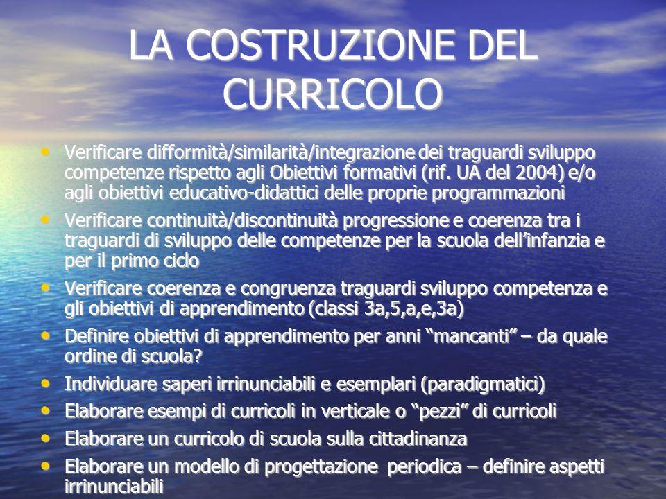 LA COSTRUZIONE DEL CURRICOLO Verificare difformità/similarità/integrazione dei traguardi sviluppo competenze rispetto agli Obiettivi formativi (rif. U
