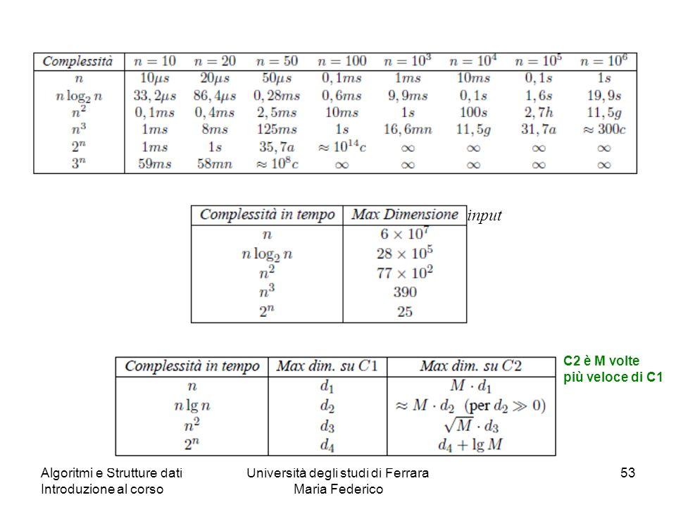 Algoritmi e Strutture dati Introduzione al corso Università degli studi di Ferrara Maria Federico 53 C2 è M volte più veloce di C1 input