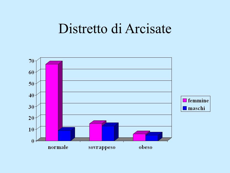 Distretto di Arcisate