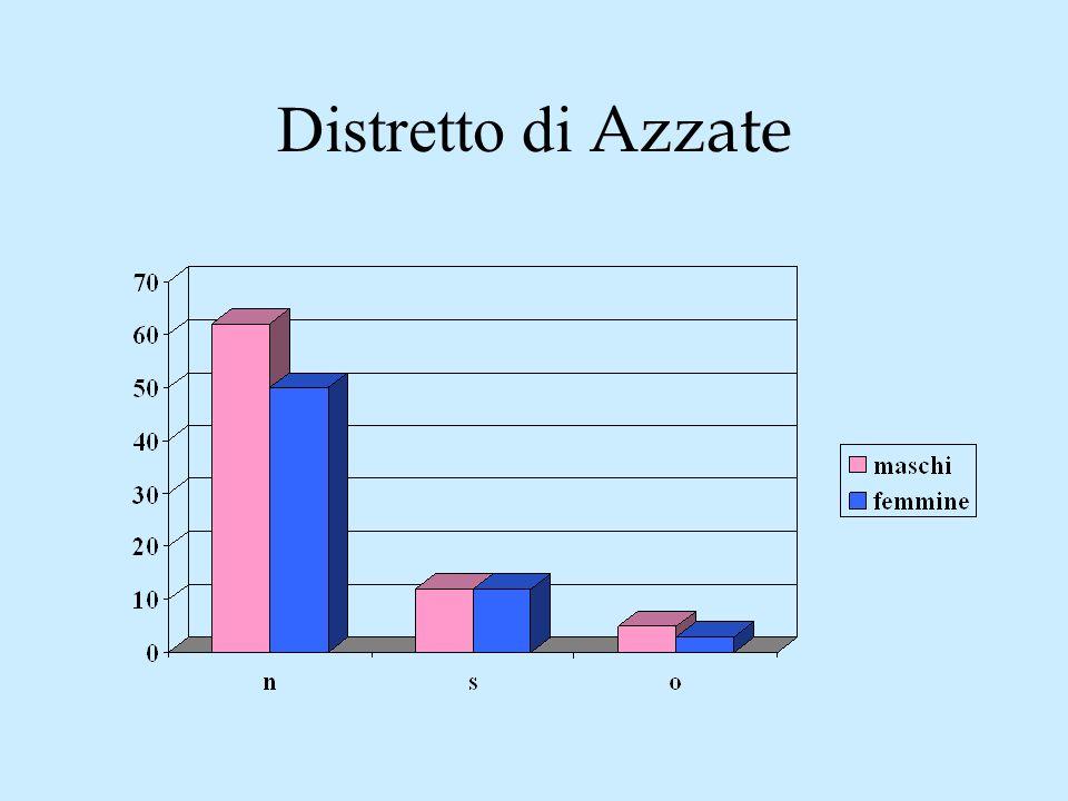 Distretto di Azzate