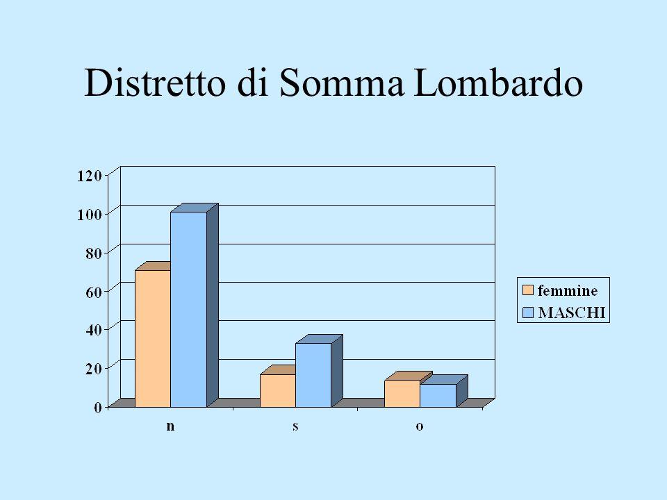 Distretto di Somma Lombardo