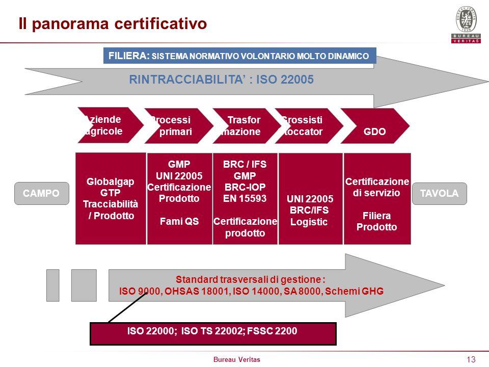 Bureau Veritas 13 TAVOLA Globalgap GTP Tracciabilità / Prodotto GMP UNI 22005 Certificazione Prodotto Fami QS BRC / IFS GMP BRC-IOP EN 15593 Certifica
