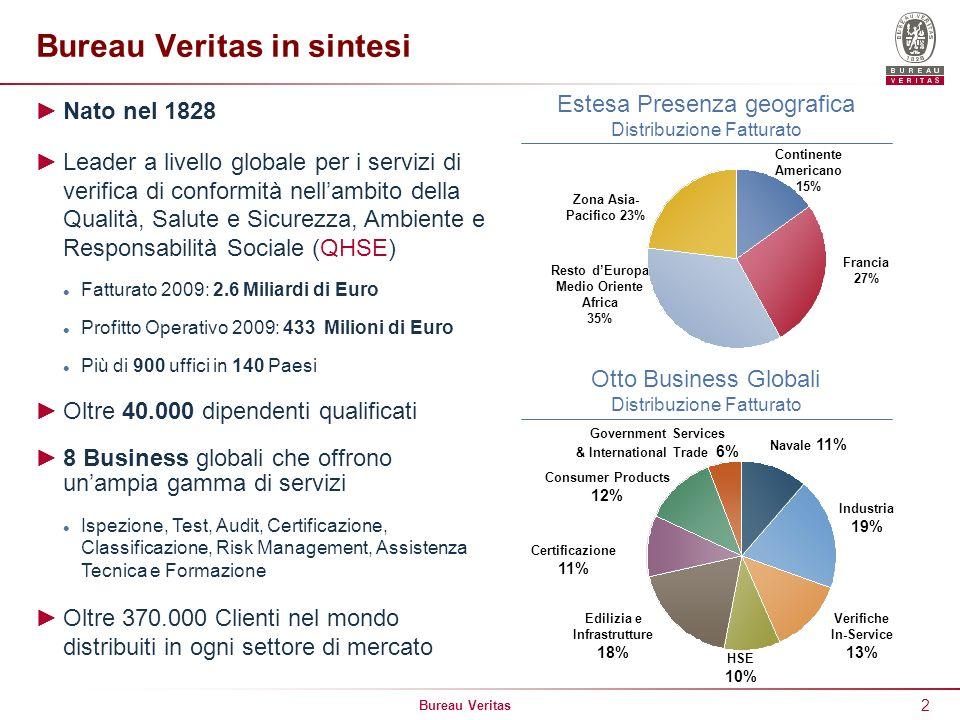 Bureau Veritas 2 Bureau Veritas in sintesi Nato nel 1828 Leader a livello globale per i servizi di verifica di conformità nellambito della Qualità, Sa