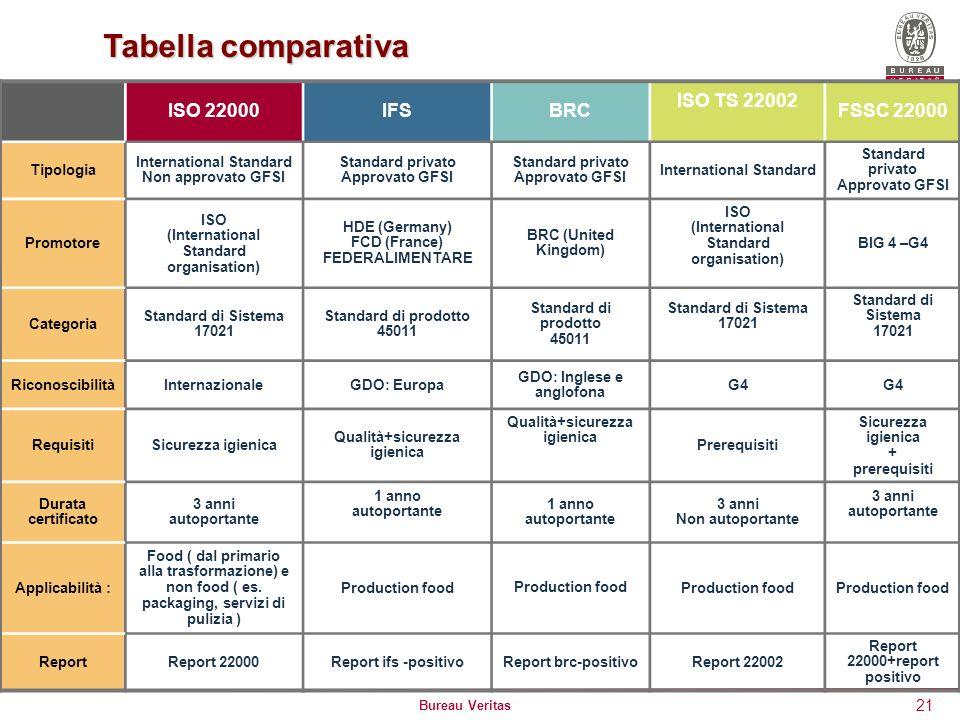 Bureau Veritas 21 Tabella comparativa ISO 22000IFSBRC ISO TS 22002 FSSC 22000 Tipologia International Standard Non approvato GFSI Standard privato App
