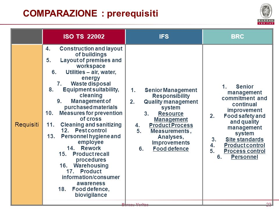 Bureau Veritas 23 COMPARAZIONE : prerequisiti ISO TS 22002IFSBRC Requisiti 4.Construction and layout of buildings 5.Layout of premises and workspace 6