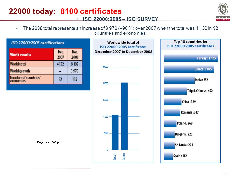 Bureau Veritas 28 22000 today: 8100 certificates ISO 22000:2005 – ISO SURVEY The 2008 total represents an increase of 3 970 (+96 %) over 2007 when the