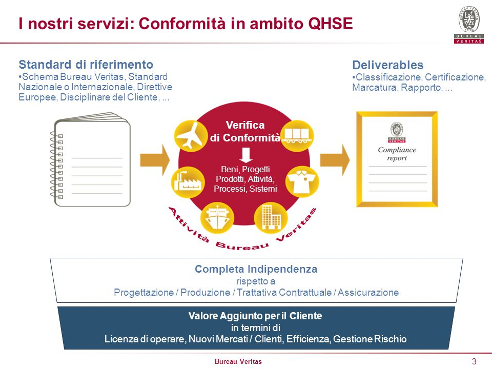 Bureau Veritas 3 I nostri servizi: Conformità in ambito QHSE Completa Indipendenza rispetto a Progettazione / Produzione / Trattativa Contrattuale / A