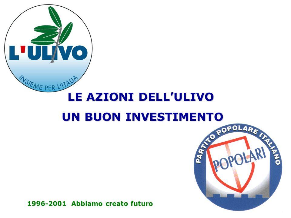 LE AZIONI DELLULIVO UN BUON INVESTIMENTO UN BUON INVESTIMENTO 1996-2001 Abbiamo creato futuro