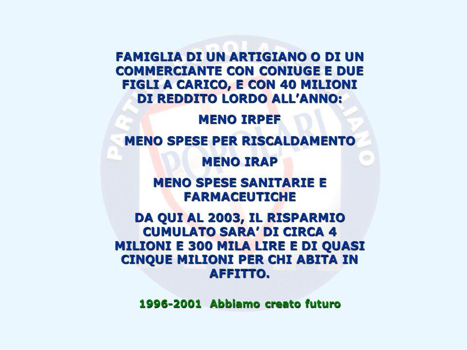 1996-2001 Abbiamo creato futuro FAMIGLIA DI UN ARTIGIANO O DI UN COMMERCIANTE CON CONIUGE E DUE FIGLI A CARICO, E CON 40 MILIONI DI REDDITO LORDO ALLANNO: MENO IRPEF MENO SPESE PER RISCALDAMENTO MENO IRAP MENO SPESE SANITARIE E FARMACEUTICHE DA QUI AL 2003, IL RISPARMIO CUMULATO SARA DI CIRCA 4 MILIONI E 300 MILA LIRE E DI QUASI CINQUE MILIONI PER CHI ABITA IN AFFITTO.