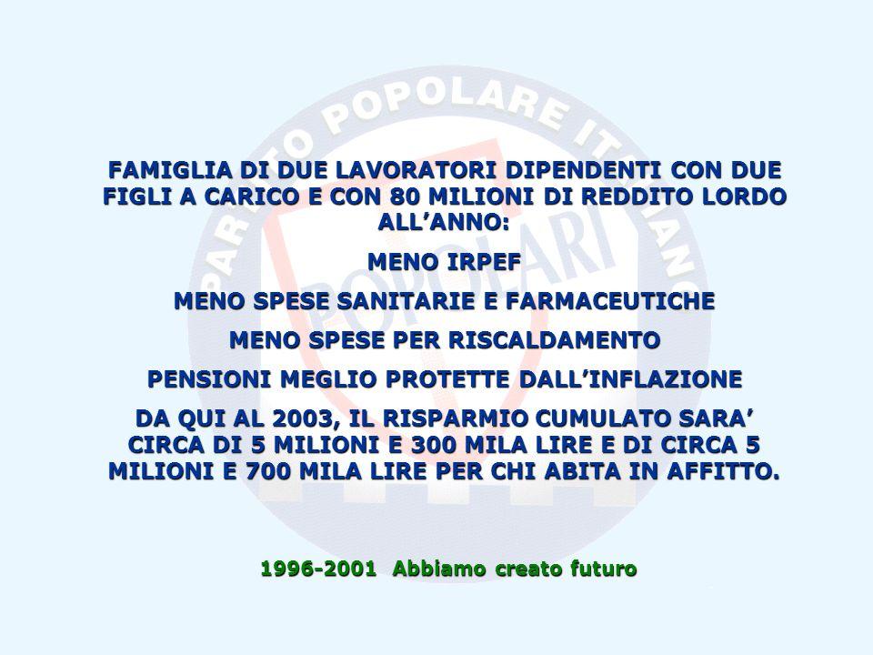 1996-2001 Abbiamo creato futuro FAMIGLIA DI DUE LAVORATORI DIPENDENTI CON DUE FIGLI A CARICO E CON 80 MILIONI DI REDDITO LORDO ALLANNO: MENO IRPEF MENO SPESE SANITARIE E FARMACEUTICHE MENO SPESE PER RISCALDAMENTO PENSIONI MEGLIO PROTETTE DALLINFLAZIONE DA QUI AL 2003, IL RISPARMIO CUMULATO SARA CIRCA DI 5 MILIONI E 300 MILA LIRE E DI CIRCA 5 MILIONI E 700 MILA LIRE PER CHI ABITA IN AFFITTO.