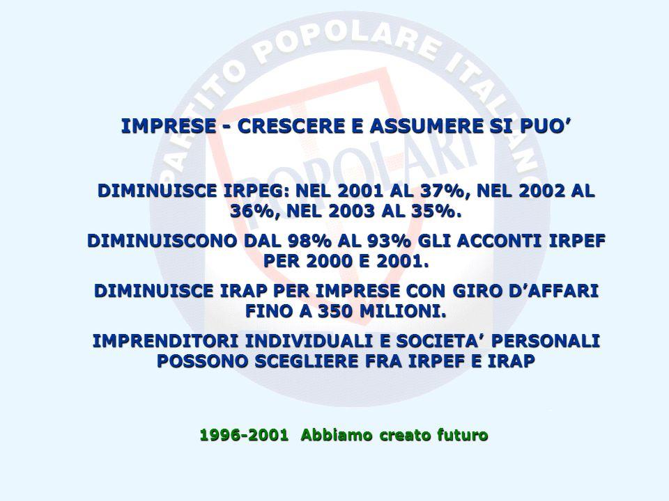 1996-2001 Abbiamo creato futuro IMPRESE - CRESCERE E ASSUMERE SI PUO DIMINUISCE IRPEG: NEL 2001 AL 37%, NEL 2002 AL 36%, NEL 2003 AL 35%.