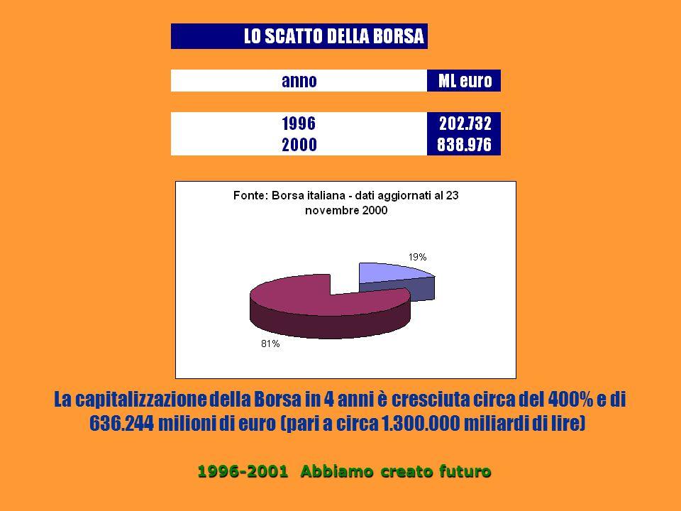 La capitalizzazione della Borsa in 4 anni è cresciuta circa del 400% e di 636.244 milioni di euro (pari a circa 1.300.000 miliardi di lire)