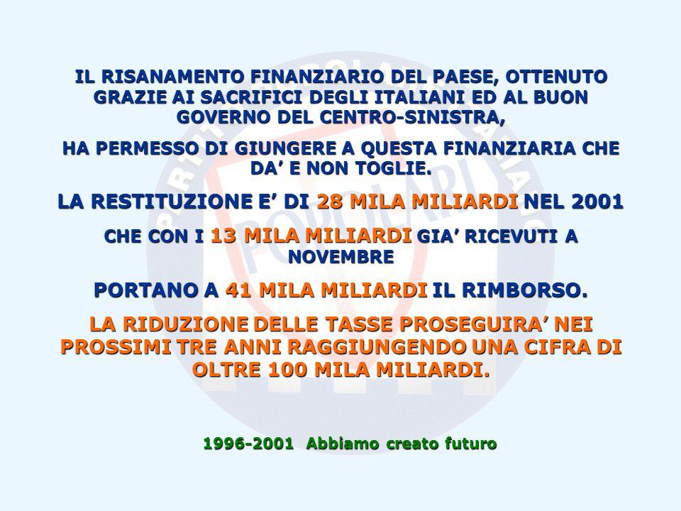1996-2001 Abbiamo creato futuro IL RISANAMENTO FINANZIARIO DEL PAESE, OTTENUTO GRAZIE AI SACRIFICI DEGLI ITALIANI ED AL BUON GOVERNO DEL CENTRO-SINISTRA, HA PERMESSO DI GIUNGERE A QUESTA FINANZIARIA CHE DA E NON TOGLIE.