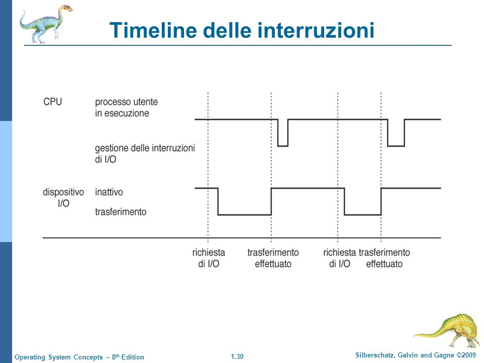 1.30 Silberschatz, Galvin and Gagne ©2009 Operating System Concepts – 8 th Edition Timeline delle interruzioni
