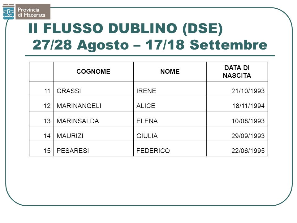 II FLUSSO DUBLINO (DSE) 27/28 Agosto – 17/18 Settembre COGNOMENOME DATA DI NASCITA 11GRASSIIRENE21/10/1993 12MARINANGELIALICE18/11/1994 13MARINSALDAELENA10/08/1993 14MAURIZIGIULIA29/09/1993 15PESARESIFEDERICO22/06/1995