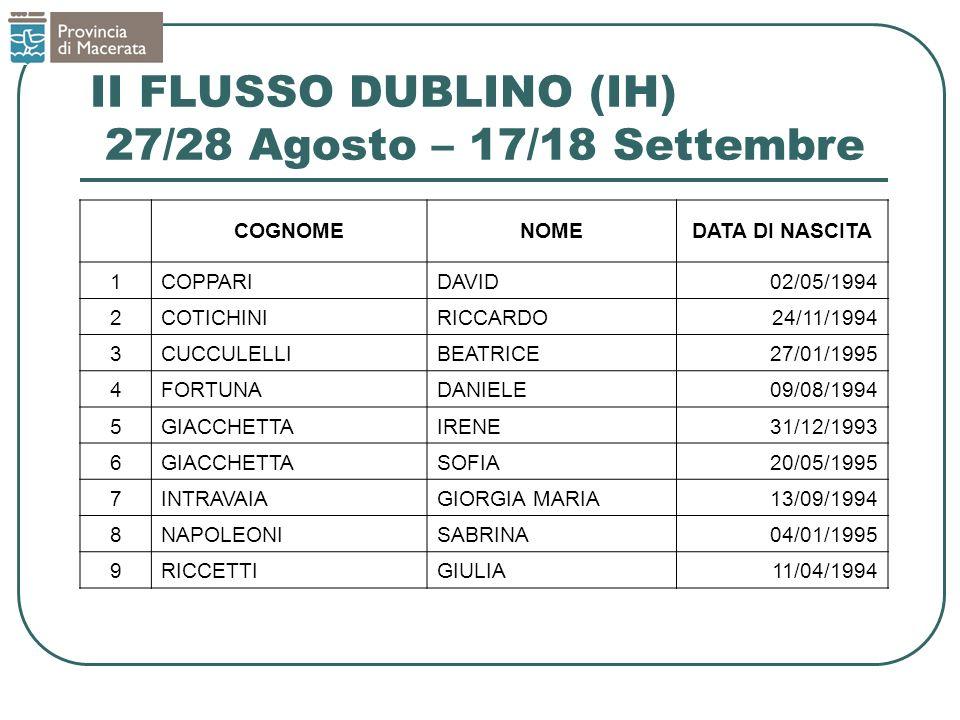 II FLUSSO DUBLINO (IH) 27/28 Agosto – 17/18 Settembre COGNOMENOMEDATA DI NASCITA 1COPPARIDAVID02/05/1994 2COTICHINIRICCARDO24/11/1994 3CUCCULELLIBEATR