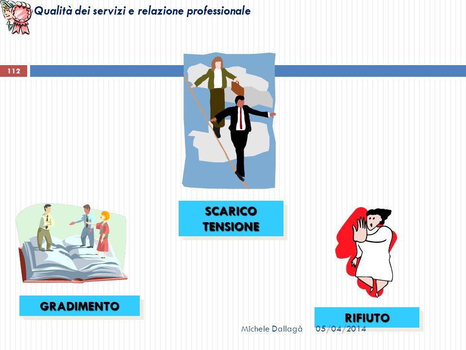 Qualità dei servizi e relazione professionale SCARICO TENSIONE GRADIMENTOGRADIMENTO RIFIUTORIFIUTO Michele Dallagà 112 05/04/2014