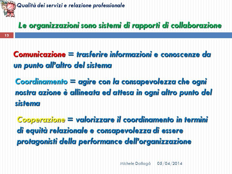 Qualità dei servizi e relazione professionale Michele Dallagà 13 Le organizzazioni sono sistemi di rapporti di collaborazione Comunicazione = trasferi
