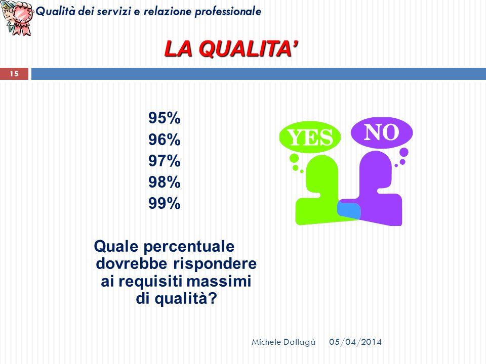 Qualità dei servizi e relazione professionale 15 95% 96% 97% 98% 99% Quale percentuale dovrebbe rispondere ai requisiti massimi di qualità? LA QUALITA