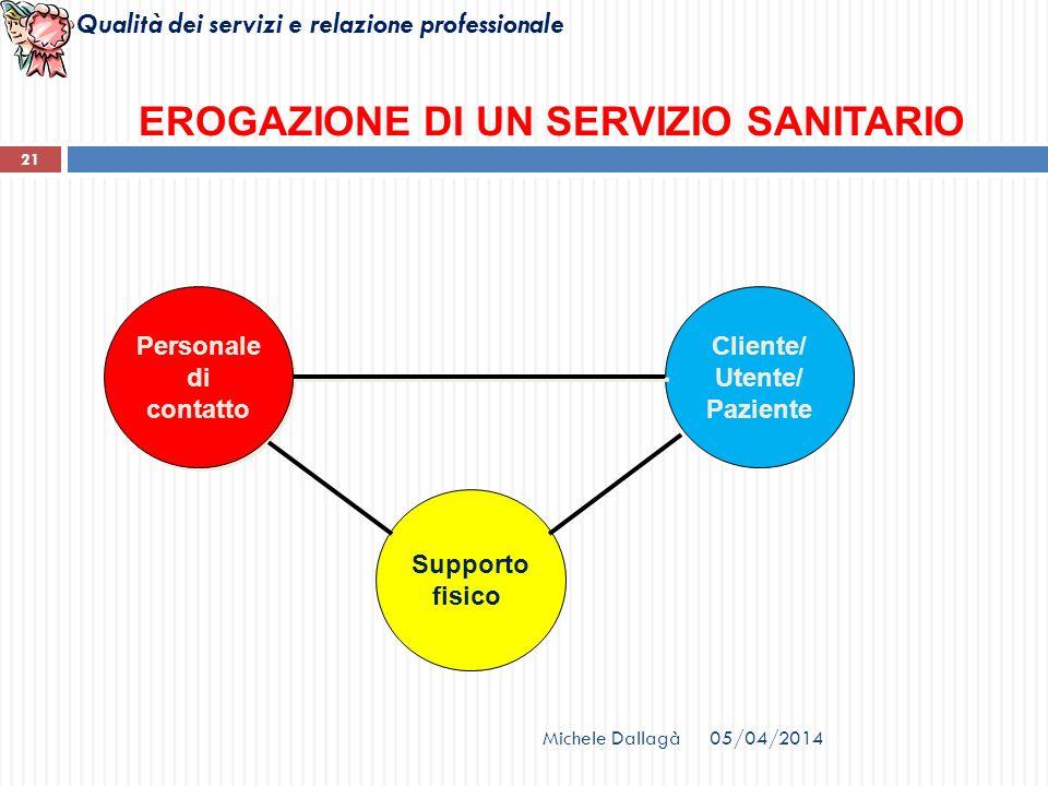 Qualità dei servizi e relazione professionale 21 EROGAZIONE DI UN SERVIZIO SANITARIO Personale di contatto Personale di contatto Cliente/ Utente/ Pazi