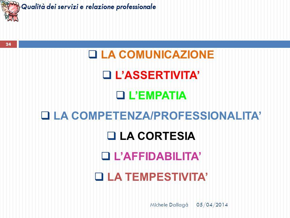 Qualità dei servizi e relazione professionale 24 LA COMUNICAZIONE LASSERTIVITA LEMPATIA LA COMPETENZA/PROFESSIONALITA LA CORTESIA LAFFIDABILITA LA TEM