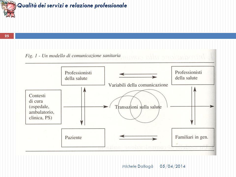 Qualità dei servizi e relazione professionale Michele Dallagà 25 05/04/2014
