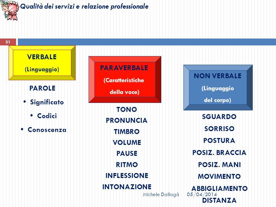 Qualità dei servizi e relazione professionale Michele Dallagà 31 VERBALE (Linguaggio) PARAVERBALE (Caratteristiche della voce) NON VERBALE (Linguaggio