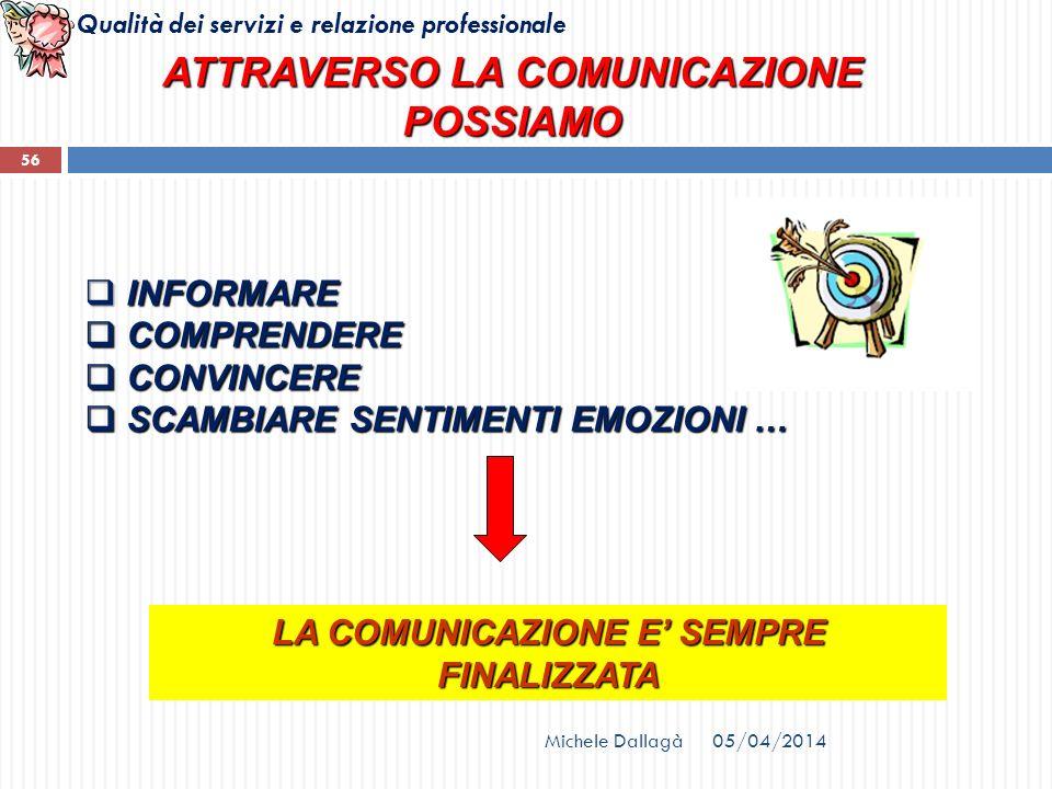 Qualità dei servizi e relazione professionale ATTRAVERSO LA COMUNICAZIONE POSSIAMO INFORMARE INFORMARE COMPRENDERE COMPRENDERE CONVINCERE CONVINCERE S