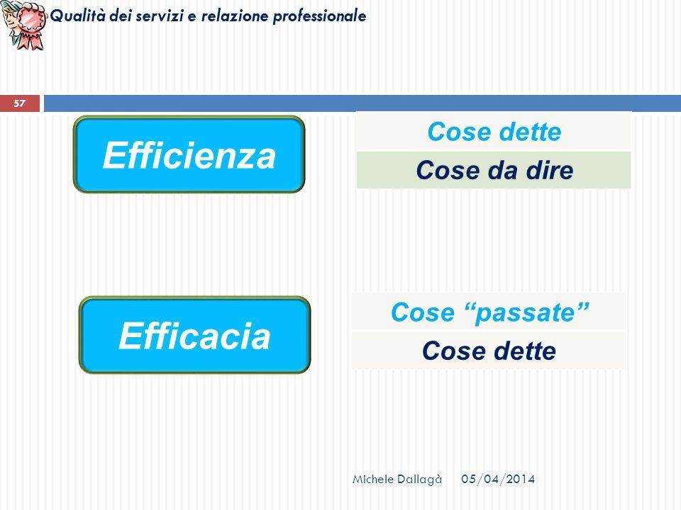 Qualità dei servizi e relazione professionale Efficienza Efficacia Cose dette Cose da dire Cose passate Cose dette Michele Dallagà 57 05/04/2014