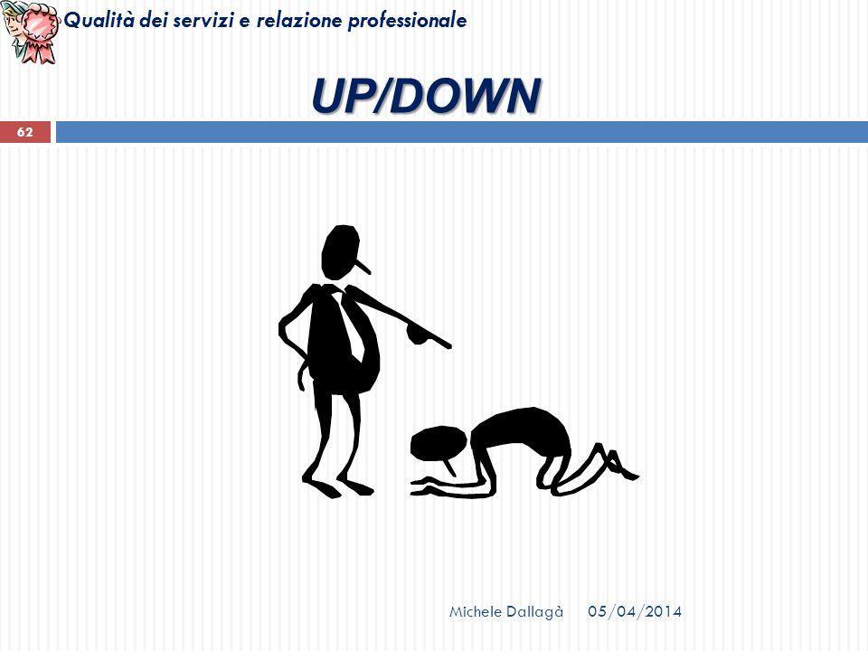 Qualità dei servizi e relazione professionale Michele Dallagà 62 UP/DOWN 05/04/2014