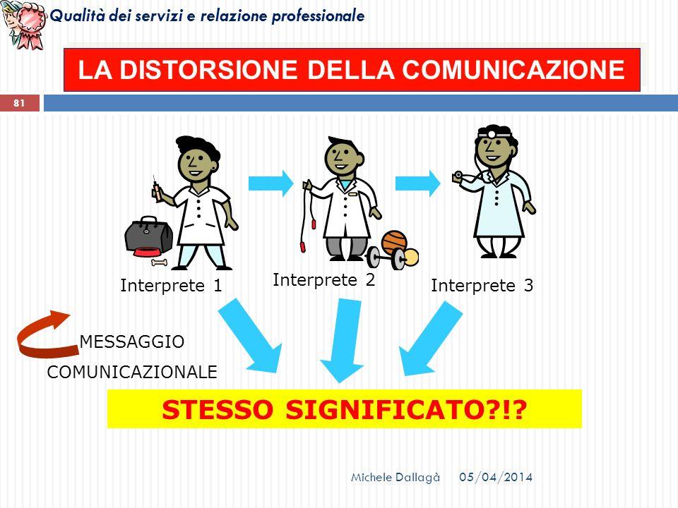 Qualità dei servizi e relazione professionale 81 LA DISTORSIONE DELLA COMUNICAZIONE Interprete 1 Interprete 2 Interprete 3 STESSO SIGNIFICATO?!? MESSA