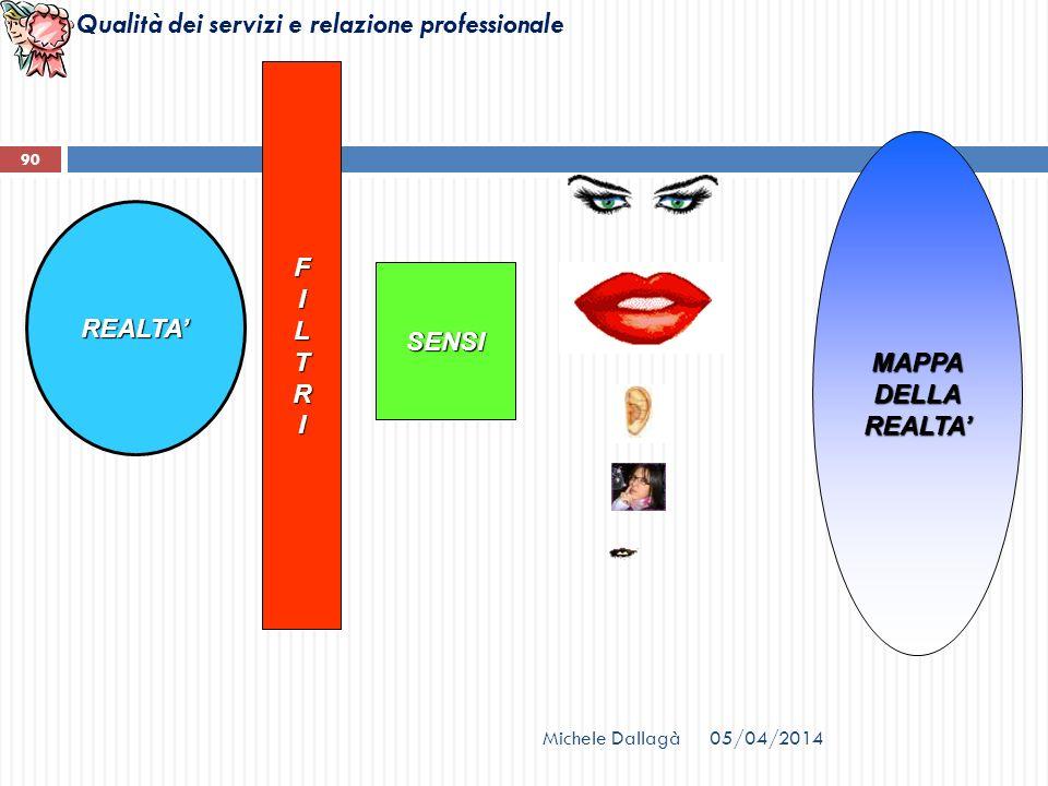 Qualità dei servizi e relazione professionale 90 REALTA FILTRI SENSI MAPPADELLAREALTA Michele Dallagà05/04/2014