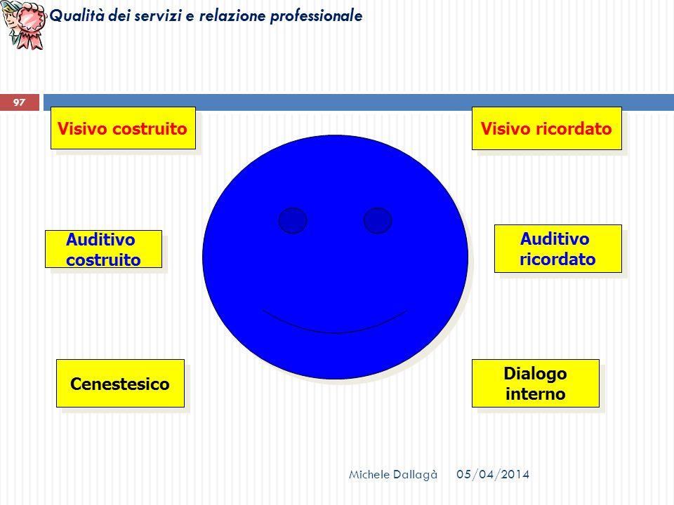 Qualità dei servizi e relazione professionale Visivo costruito Auditivo costruito Auditivo costruito Cenestesico Visivo ricordato Auditivo ricordato A