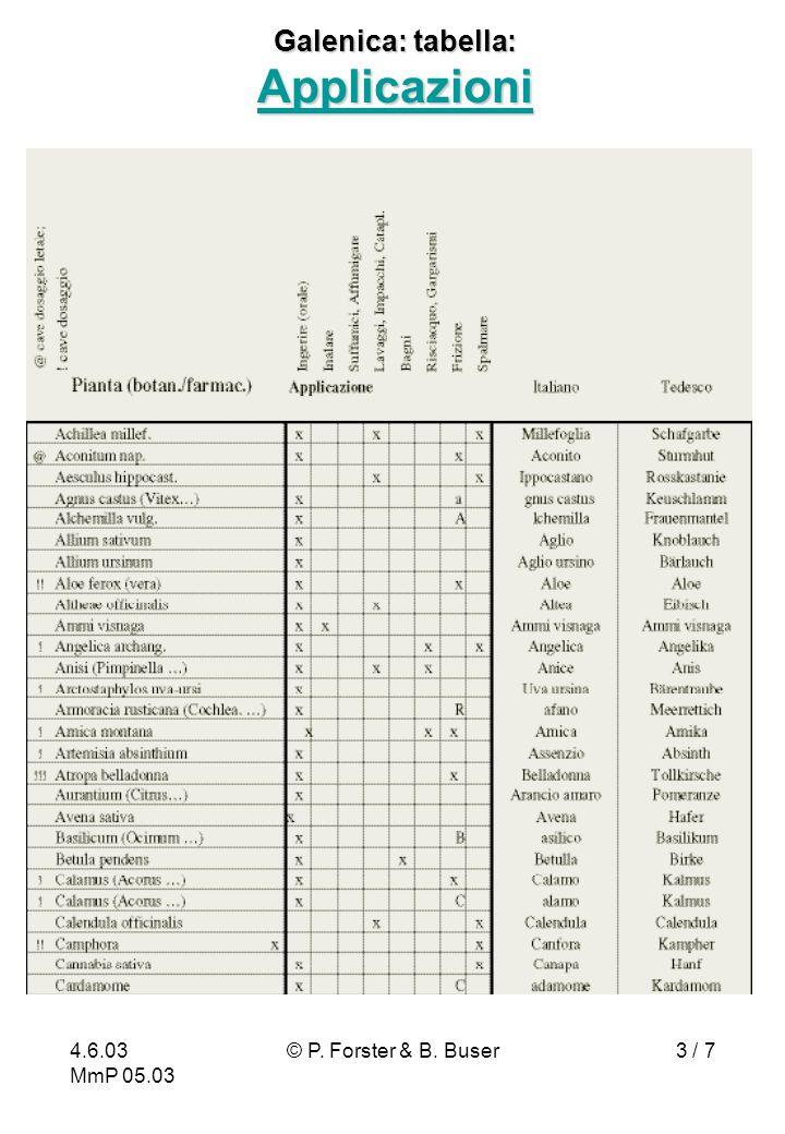4.6.03 MmP 05.03 © P. Forster & B. Buser3 / 7 Galenica: tabella: Applicazioni Applicazioni