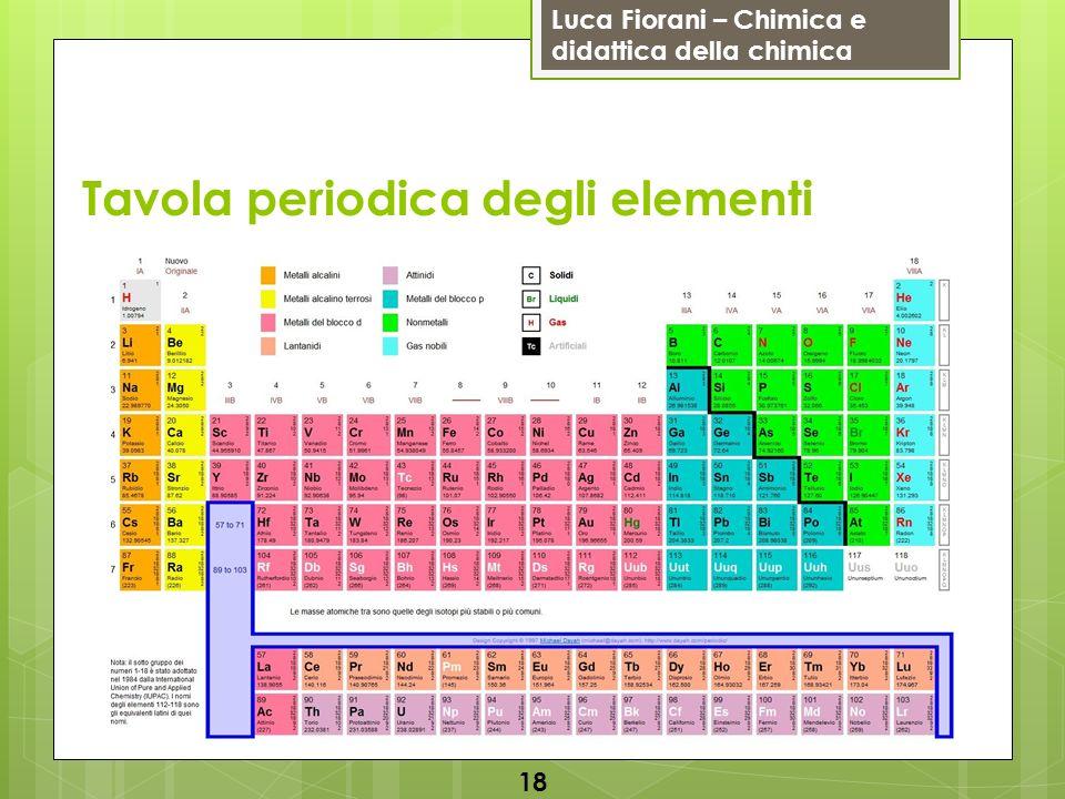 Luca Fiorani – Chimica e didattica della chimica Tavola periodica degli elementi 18