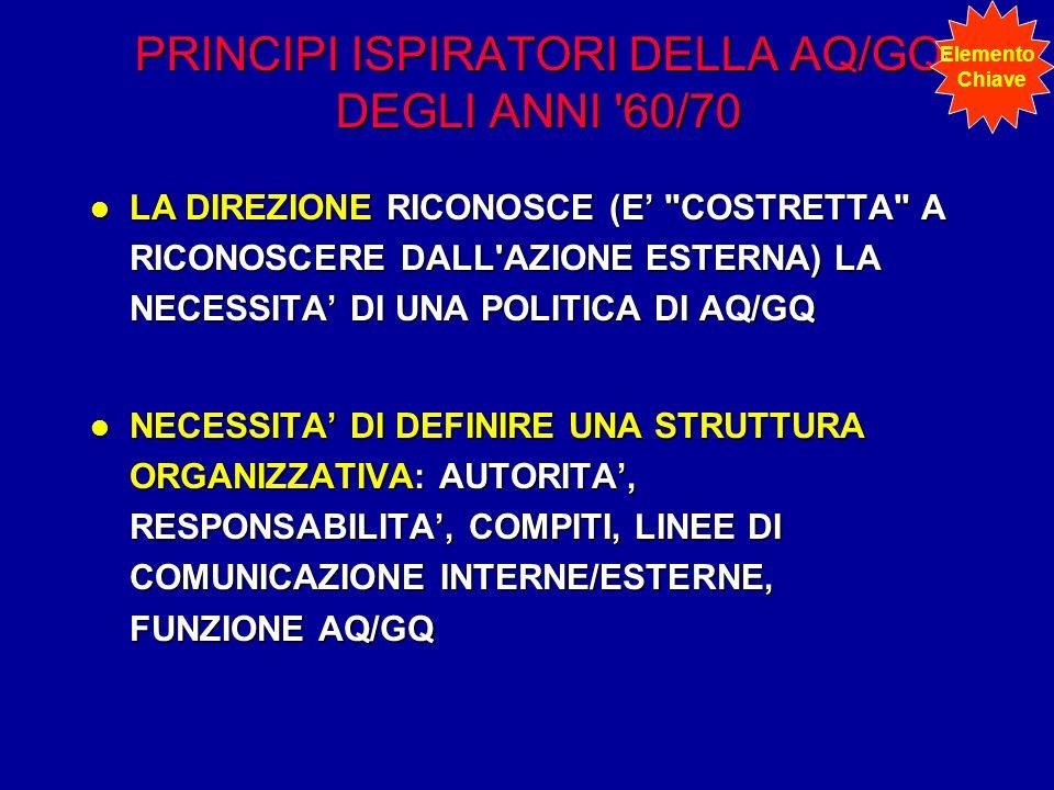 PRINCIPI ISPIRATORI DELLA AQ/GQ DEGLI ANNI '60/70 l LA DIREZIONE RICONOSCE (E