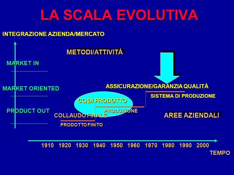 LA SCALA EVOLUTIVA PRODUZIONE CQ DI PRODOTTO SISTEMA DI PRODUZIONE ASSICURAZIONE/GARANZIA QUALITÀ METODI/ATTIVITÀMETODI/ATTIVITÀ AREE AZIENDALI INTEGR