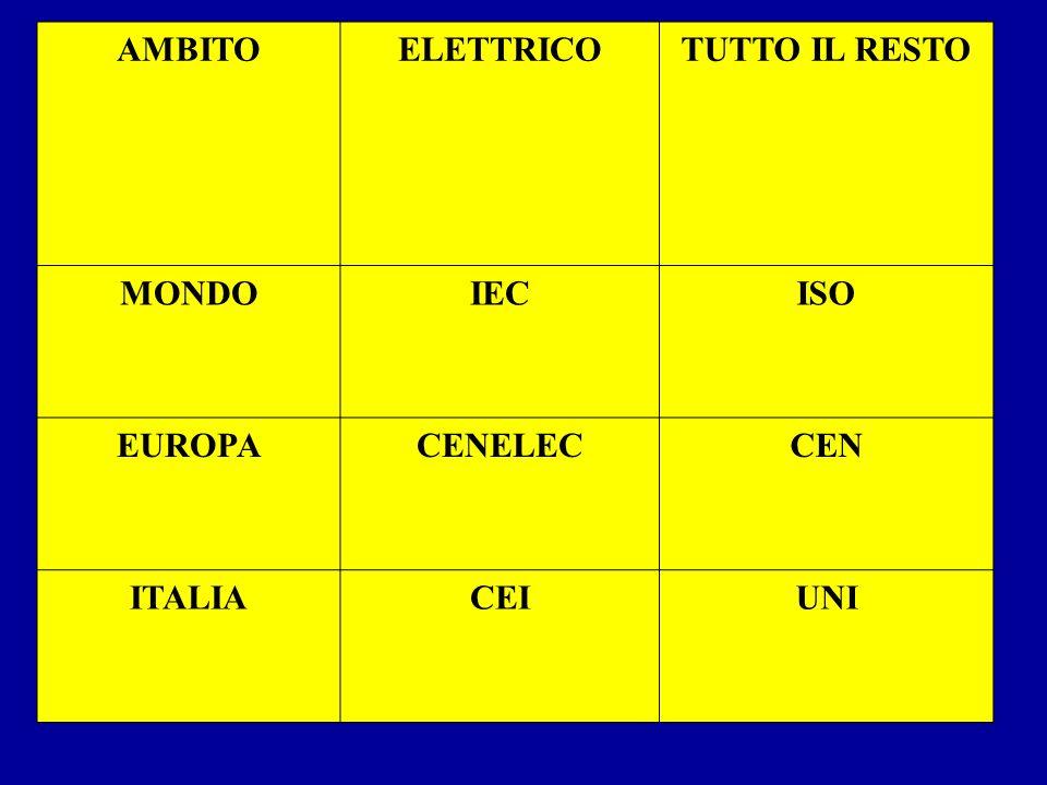 AMBITOELETTRICOTUTTO IL RESTO MONDOIECISO EUROPACENELECCEN ITALIACEIUNI