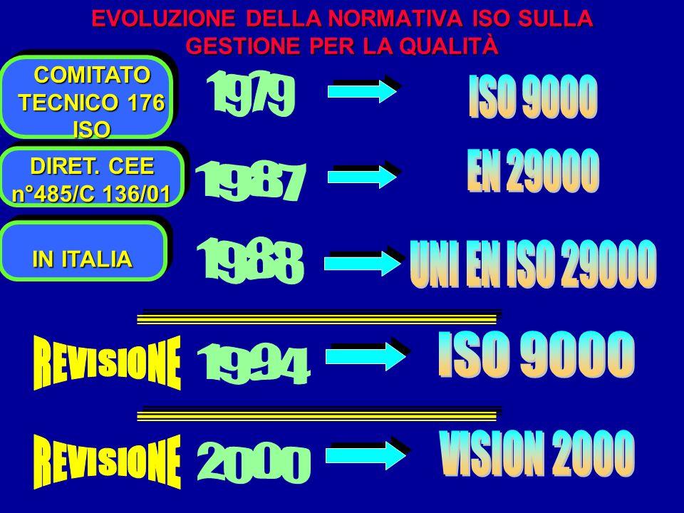 EVOLUZIONE DELLA NORMATIVA ISO SULLA GESTIONE PER LA QUALITÀ DIRET. CEE n°485/C 136/01 IN ITALIA COMITATO TECNICO 176 ISO