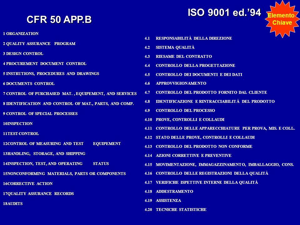ISO 9001 ed.94 4.1RESPONSABILITÀ DELLA DIREZIONE 4.2SISTEMA QUALITÀ 4.3RIESAME DEL CONTRATTO 4.4CONTROLLO DELLA PROGETTAZIONE 4.5CONTROLLO DEI DOCUMEN