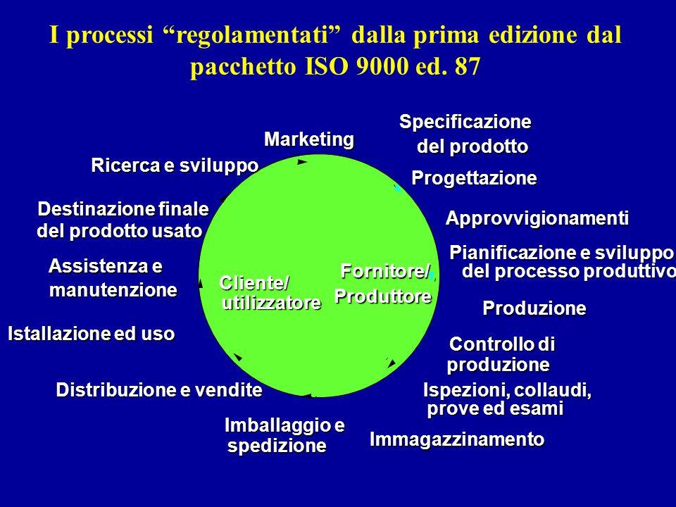 Fornitore/ Approvvigionamenti Pianificazione e sviluppo Marketing Progettazione Ricerca e sviluppo Produzione Ispezioni, collaudi, prove ed esami Imba
