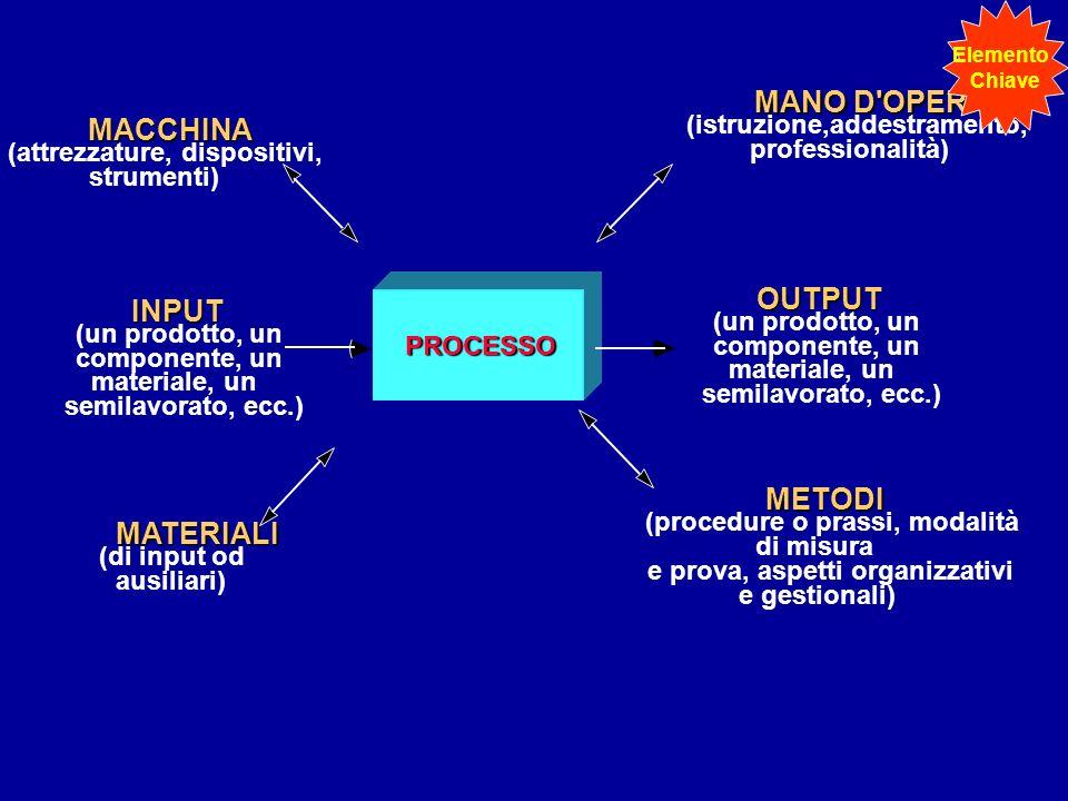 PROCESSO INPUT (un prodotto, un componente, un materiale, un semilavorato, ecc.) OUTPUT (un prodotto, un componente, un materiale, un semilavorato, ec