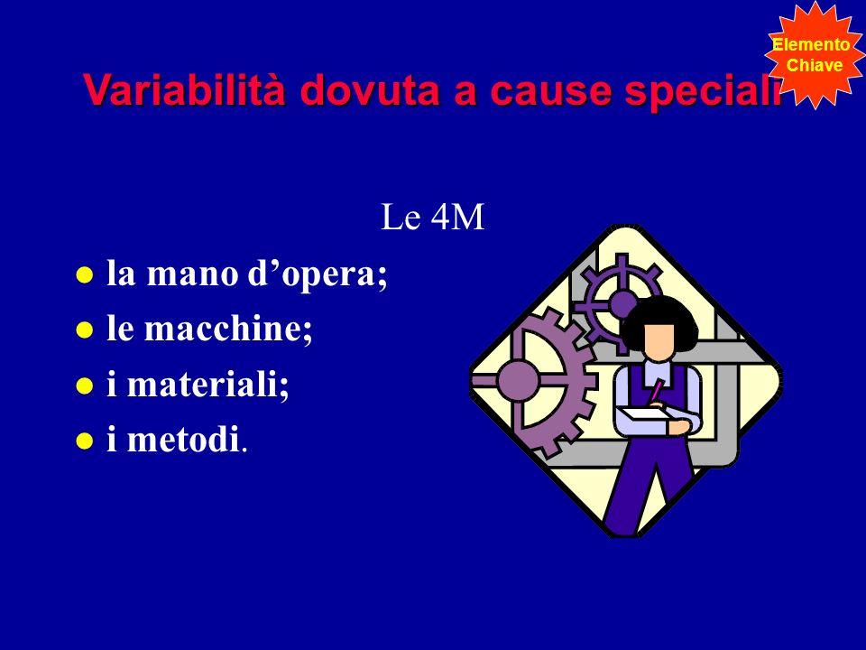 Variabilità dovuta a cause speciali Le 4M l la mano dopera; l le macchine; l i materiali; l i metodi. Elemento Chiave