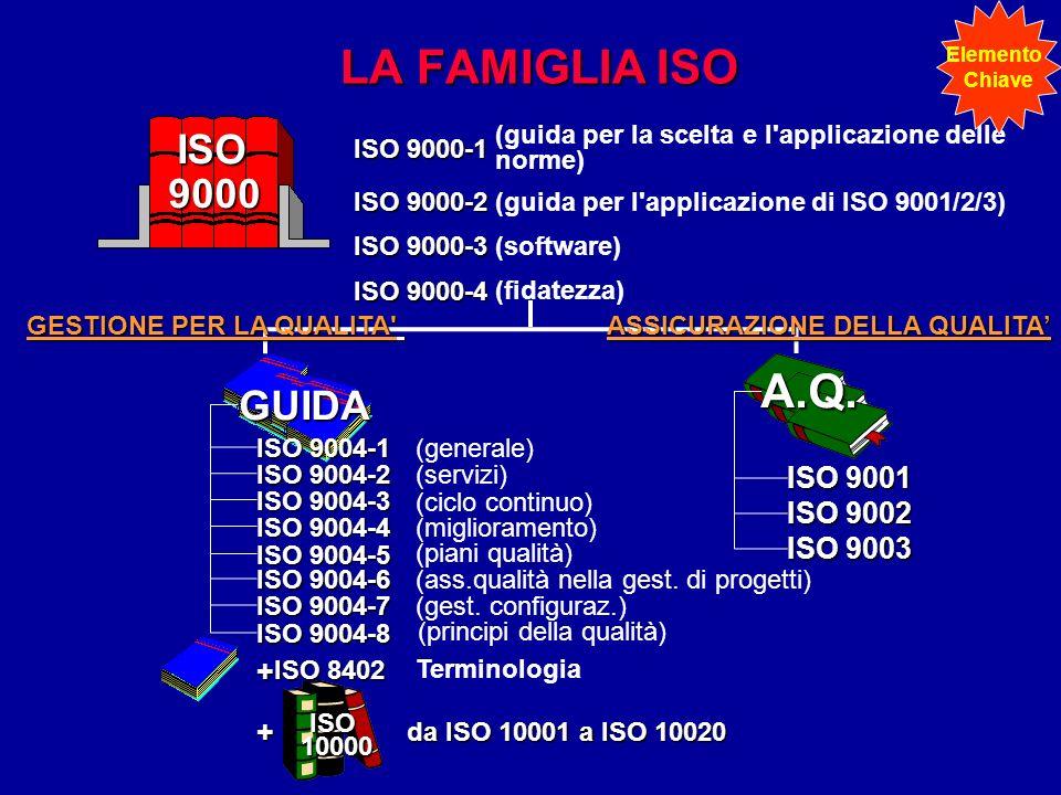 GESTIONE PER LA QUALITA' ISO 9000-1 (guida per la scelta e l'applicazione delle norme) ISO 9000-2 (guida per l'applicazione di ISO 9001/2/3) ISO 9000-