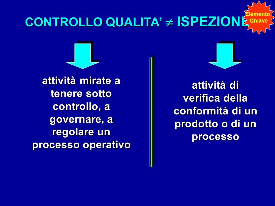 CONTROLLO QUALITA ISPEZIONE attività mirate a tenere sotto controllo, a governare, a regolare un processo operativo attività di verifica della conform
