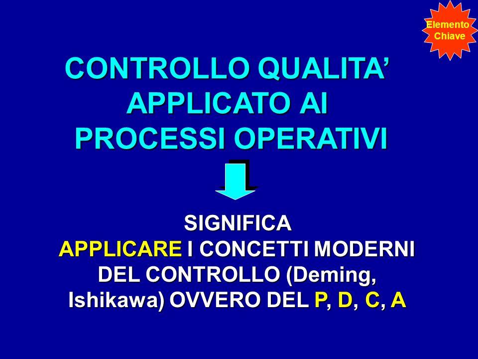 CONTROLLO QUALITA APPLICATO AI PROCESSI OPERATIVI SIGNIFICA APPLICARE I CONCETTI MODERNI DEL CONTROLLO (Deming, Ishikawa) OVVERO DEL P, D, C, A Elemen