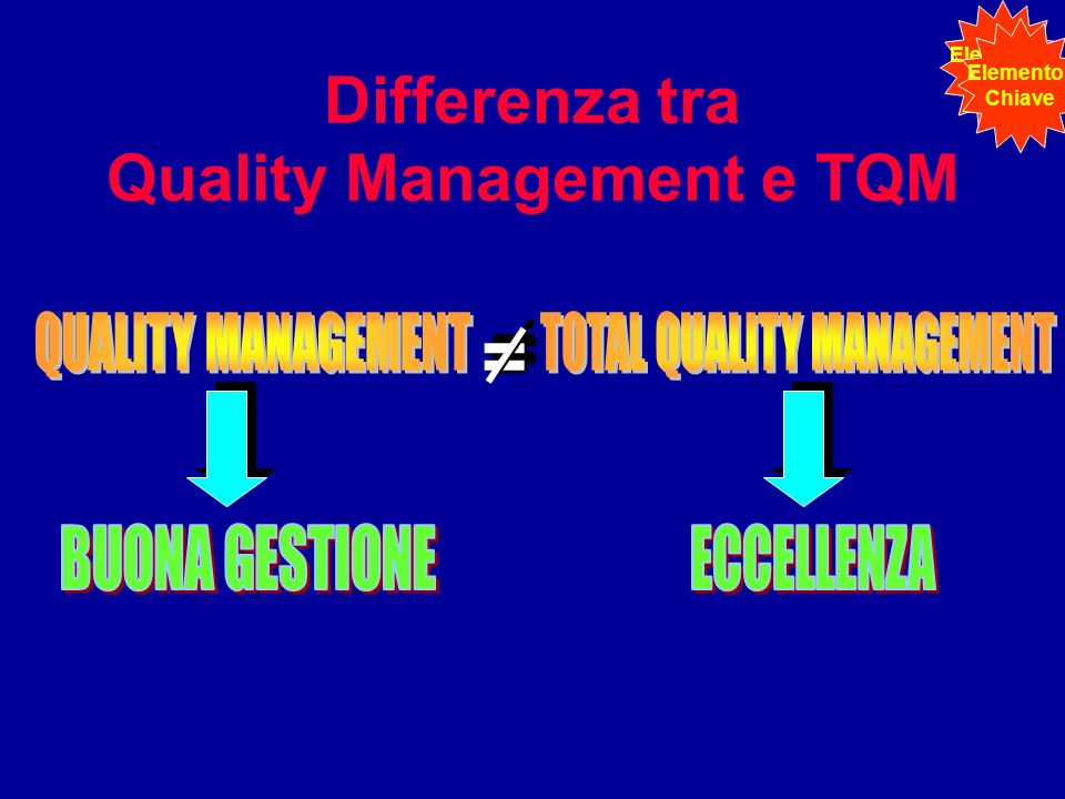 Differenza tra Quality Management e TQM== Elemento Chiave Elemento Chiave