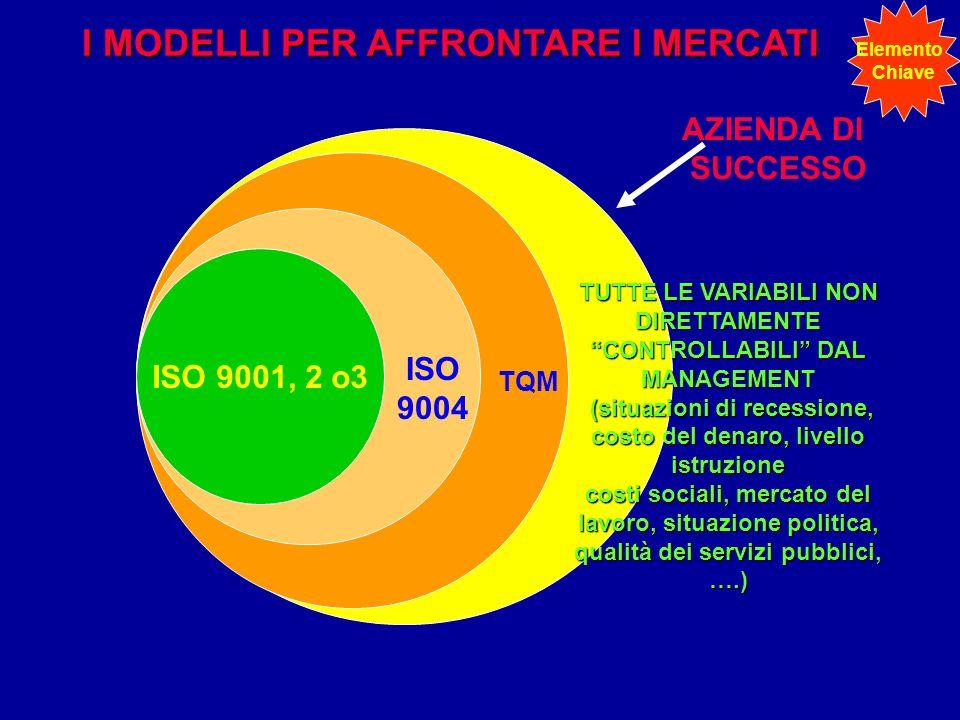 ISO 9001, 2 o3 TQM AZIENDA DI SUCCESSO TUTTE LE VARIABILI NON DIRETTAMENTE CONTROLLABILI DAL MANAGEMENT (situazioni di recessione, costo del denaro, l
